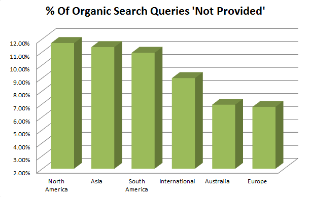 Not Provided Organic Search Terms in Google Analytics