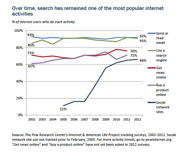 Internet Usage 2012 Search vs Social media