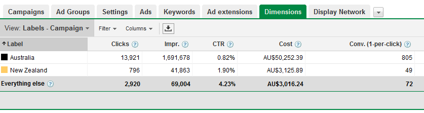 Using Google Adwords Labels