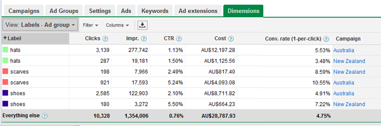 Labels for Adgroups in Google Adwords