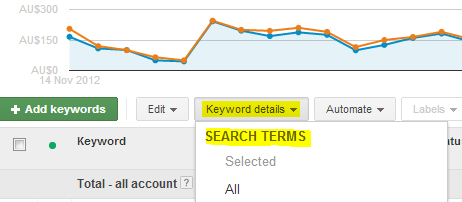 Searched Term Report in Adwords