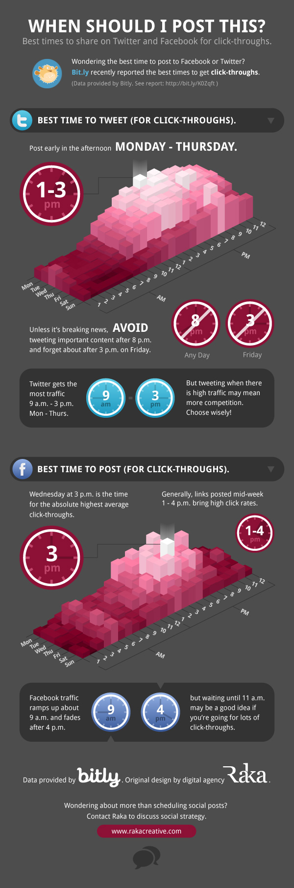 When To Post To Social Media