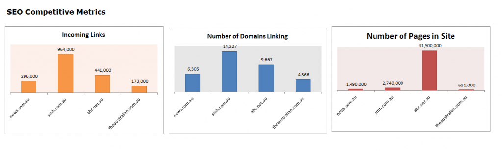 Compare Linking domains